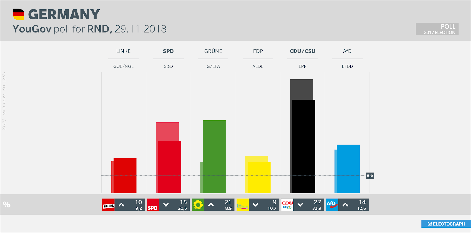 GERMANY: YouGov poll chart for RND, 29 November 2018