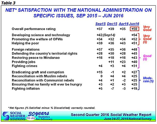 Aquino admin's final rating from Filipinos: 'very good'