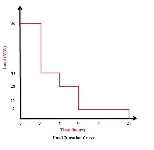load duration curve