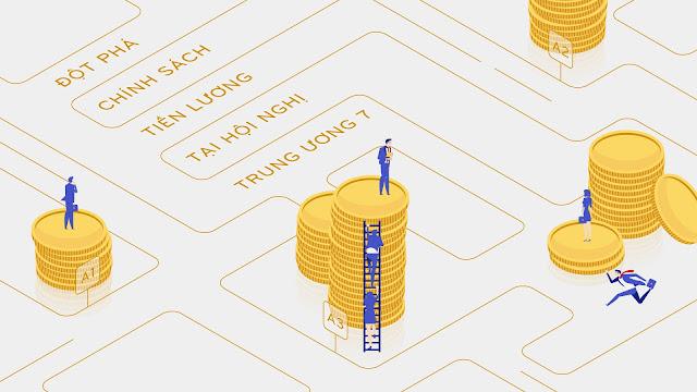 Những chính sách mới quan trọng về tiền lương sắp sửa ban hành