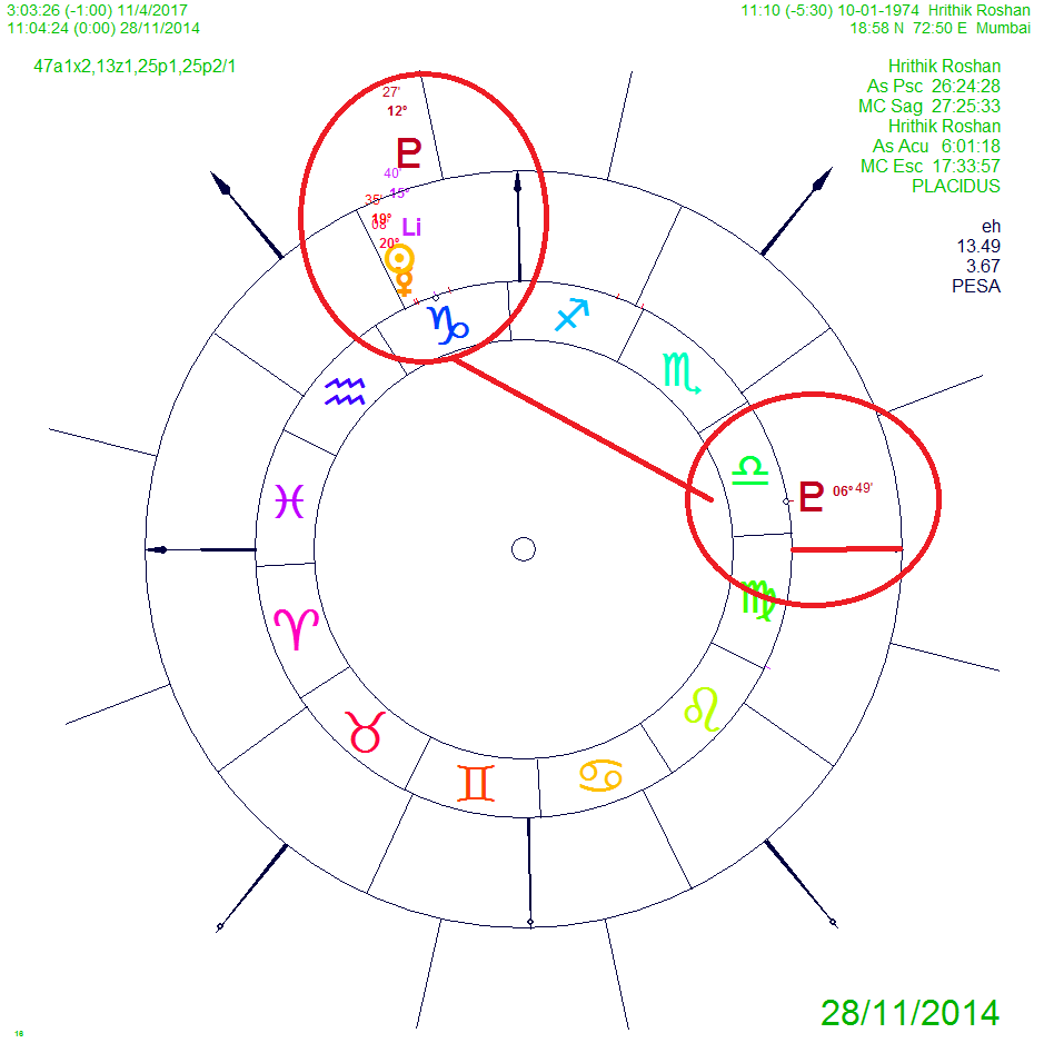 Pluto in libra the new generation of arranged marriages astrology report relationships hrithik roshans horoscope pluto libra pluto vedic astrology prediction nvjuhfo Gallery