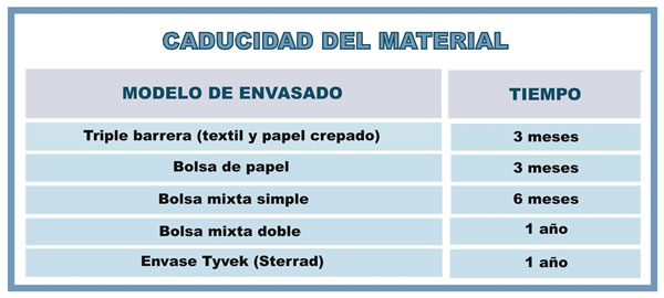Celadores online de instituciones sanitarias tema 19 for Material sanitario online
