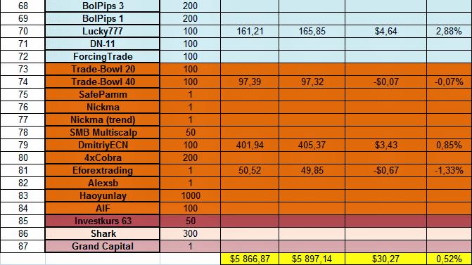 Доходность инвестиций в ПАММ-счета за 17.02.14 - 23.02.14 3
