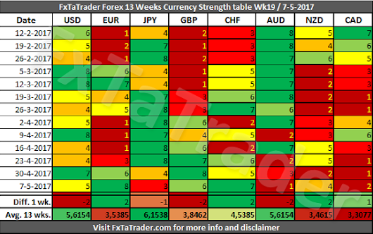 Forex Strength and Comparison for Week 19 / 2017