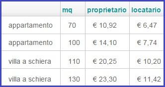costi polizza casa postevita special di poste italiane