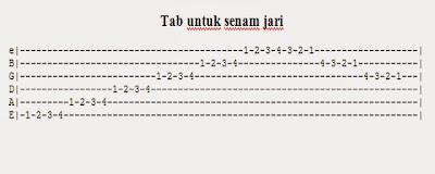 cara cepat main gitar
