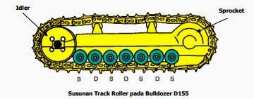 Komponen Undercarriage: Track Roller
