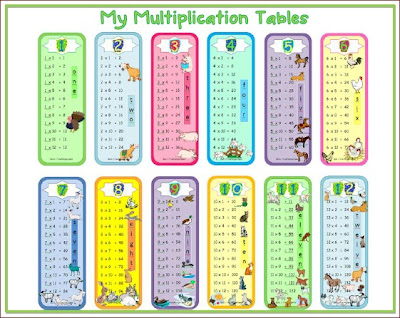 Number Names Worksheets times table chart 1-20 : Number Names Worksheets : free printable multiplication charts ...