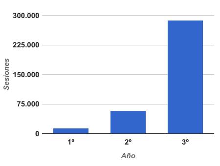 Evolución de sesiones de Abrirllave en los 3 primeros años