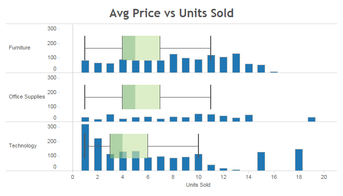 Overlaying histogram with box and whisker plot vizible difference the bar chart doesnt have to be a histogram it can be another measure here is the average product price over box plot ccuart Gallery