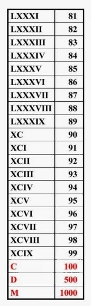 Angka Romawi 100 : angka, romawi, Daftar, Angka, Romawi, Lengkap, Menghafalnya, CONDROWANGSAN