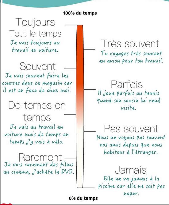 Przysłówki częstotliwości (czasu) - wyrażenia - Francuski przy kawie