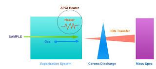 APCI heater