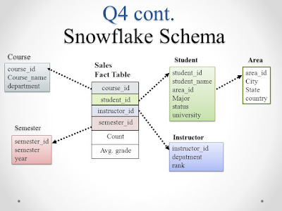 CS614 Assignment no. 02 Solution of Question no. 2