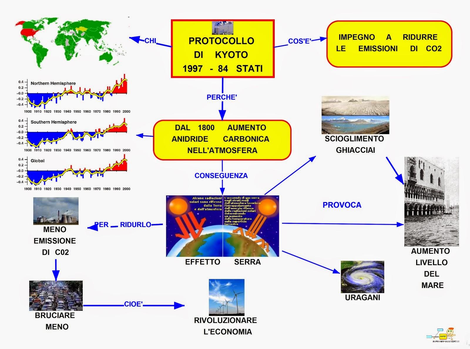 Mappa Concettuale Protocollo Di Kyoto Scuolissimacom