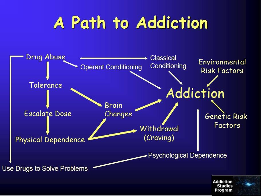 Addiction Inbox Drug In 10 Slides Or Less