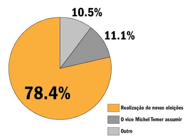 78% dos manifestantes que foram à Paulista querem nova eleição para presidente; só 11% pedem Temer