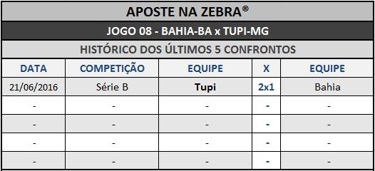 LOTECA 722 - HISTÓRICO JOGO 08