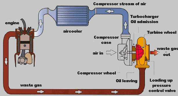 Mechanical World: Turbo intercooler Functions explained