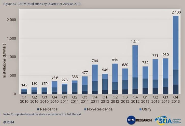 solar installation chart 2010- 2013