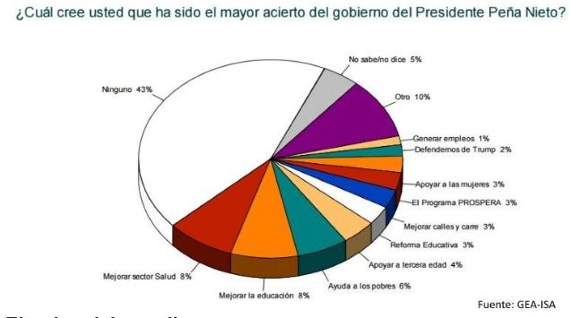Peña Nieto, reprobado