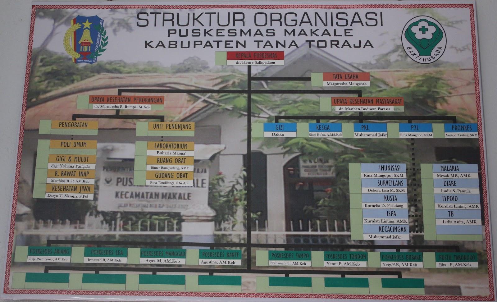 Struktur Organisasi Puskesmas Struktur Organisasi Puskesmas Scribd Profil Puskesmas Makale Puskesmas Makale
