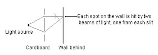التداخل لموجات الضوء