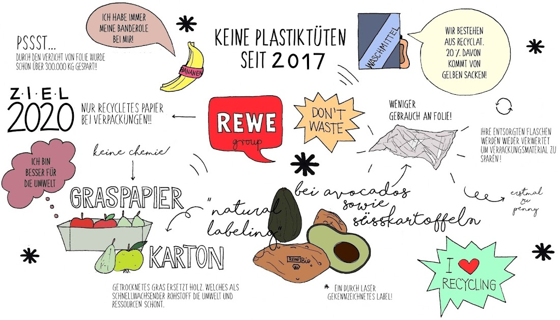Conscious Shopping With Rewe For My German Readers Off Color