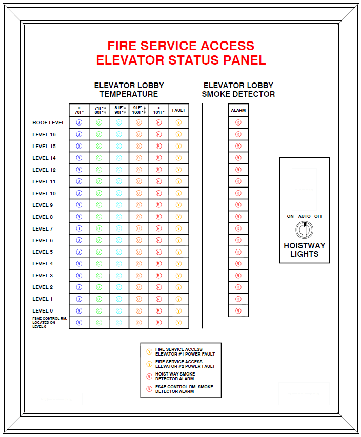 FSAE Elevator Status Panel fire service access elevators explained fire alarms online elevator recall wiring diagram at gsmportal.co