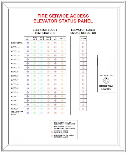 Fire Service Access Elevator Status Panel