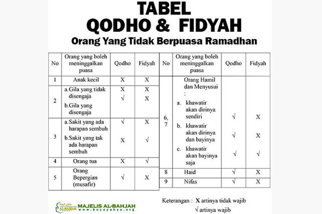 hukum membayar puasa fidyah qodho