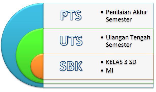 Soal Pts Mapel Sbk Kelas 3 Sd Semester 1 Dan Kunci Jawaban