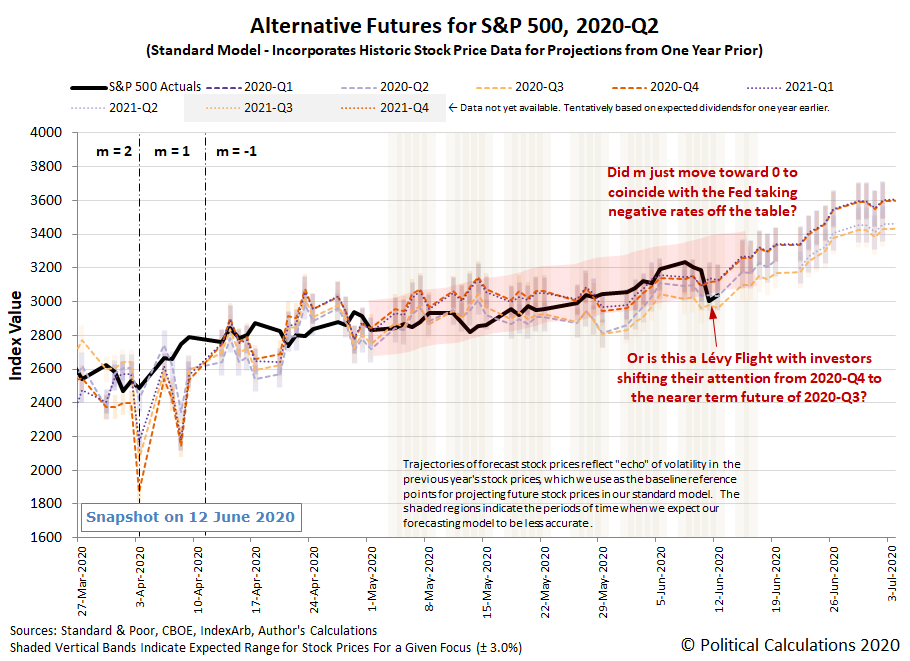 Alternative Futures - S&P 500 - 2020Q2 - Standard Model (m=-1 from 13 April 2020) - Snapshot on 12 Jun 2020