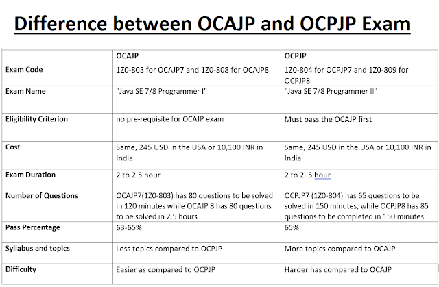 Difference between OCAJP and OCPJP Certification Exams