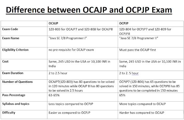 Difference between OCAJP and OCPJP Certification Exams