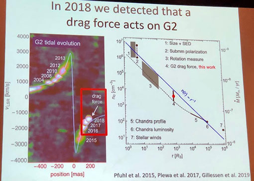 Orbital measurement history for G2   (Source: Stefan Gillessen, Gravity Collaboration at APS Meeting in Denver)