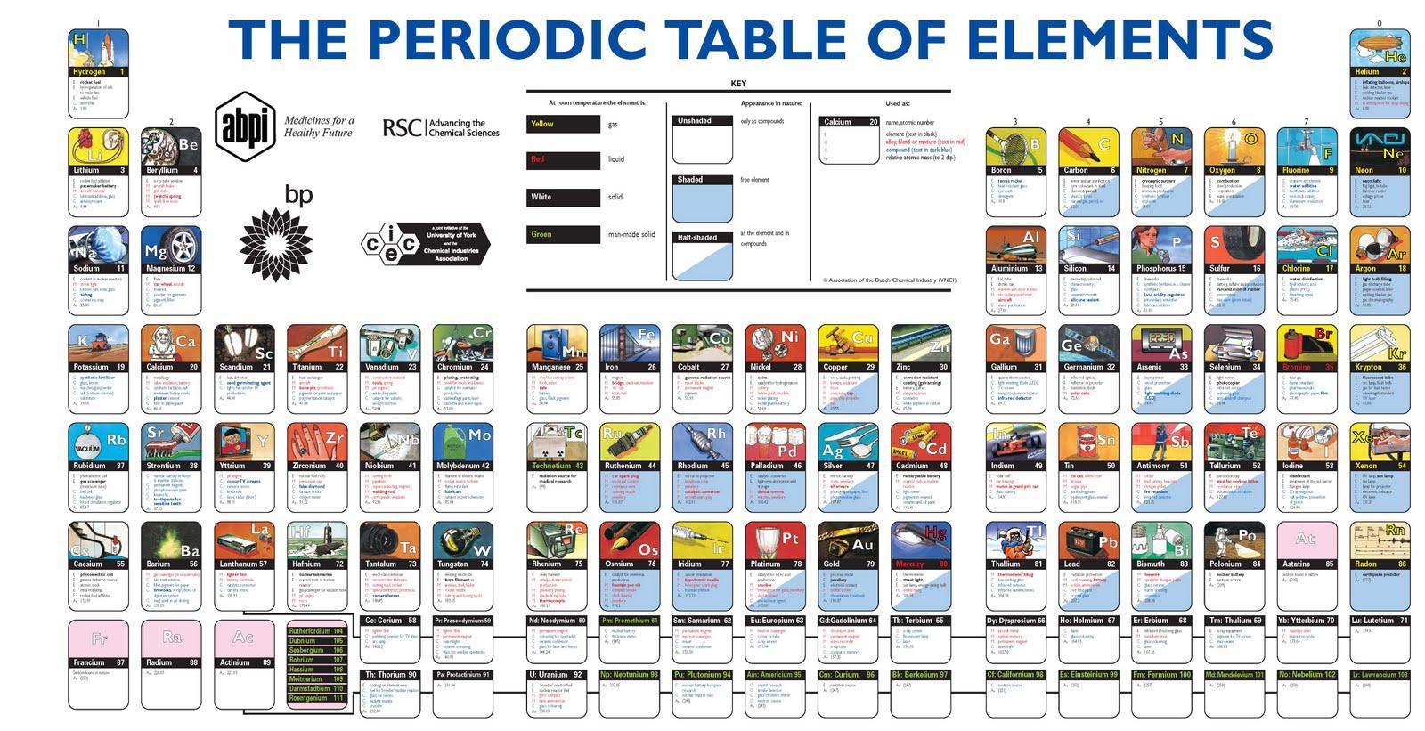 tabel periodik dengan berkarakter superhero - Tabel Periodik Ukuran Besar