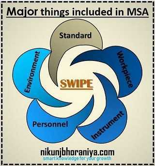 The MSA (Measurement System Analysis) includes