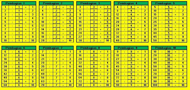 Tabel Hasil Pembagian Sebagai Bahan Belajar Matematika Dasar
