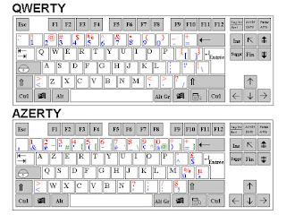هل تساءلت بوما عن السبب الحقيقي للترتيب العشوائي للحروف الابجدية في لوحة المفاتيح؟