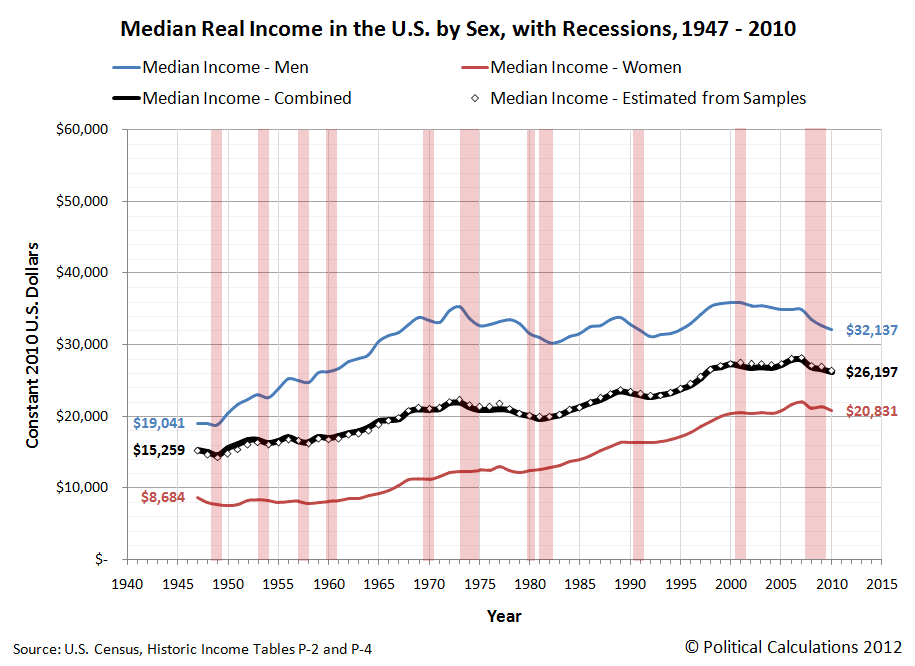 Median Real Income in the U.S. by Sex, with Recessions, 1947 - 2010