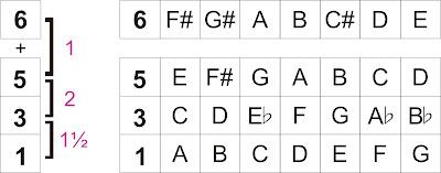 Chord Minor 6