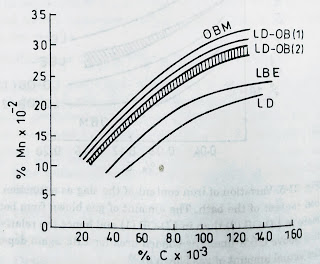 Relation between carbon and manganese at blow end