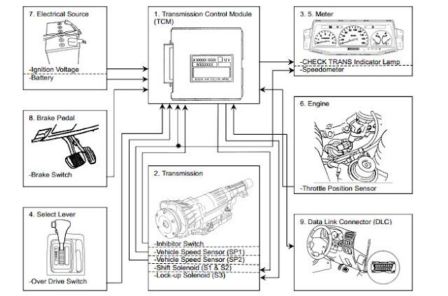 En.Oto-hui.com: ISUZU TRAINING : AUTOMATIC TRANSMISSION