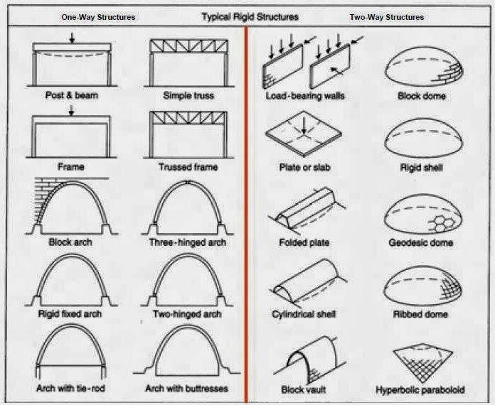 Architecture as Aesthetics: Types of Structural Systems in