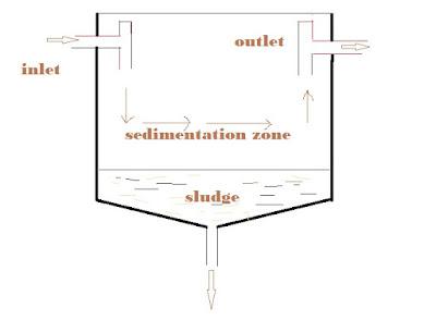 Secondary Sedimentation Tank or Clarifier -Coagulation of sewage