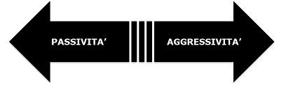continuum aggressività passività