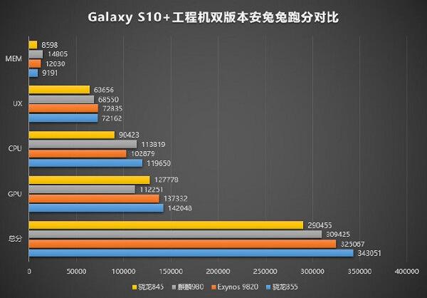 Galaxy S10 مع معالج Snapdragon 855 يتفوق على معالج Exynos 9820