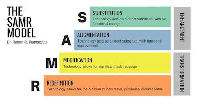نموذج SAMR لتطبيق إدماج تكنولوجيا المعلومات والاتصال في التعليم