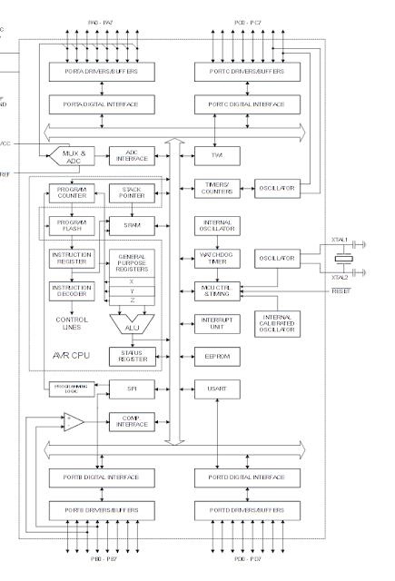 Blok diagram mikrokontroler ATMega16